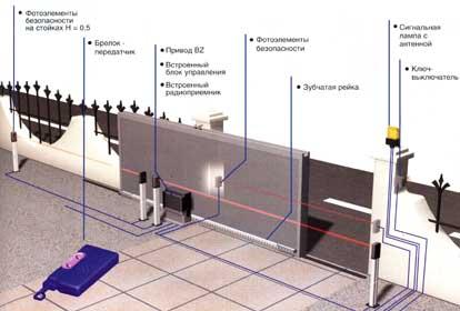 Монтаж автоматики для сдвижных (откатных) ворот